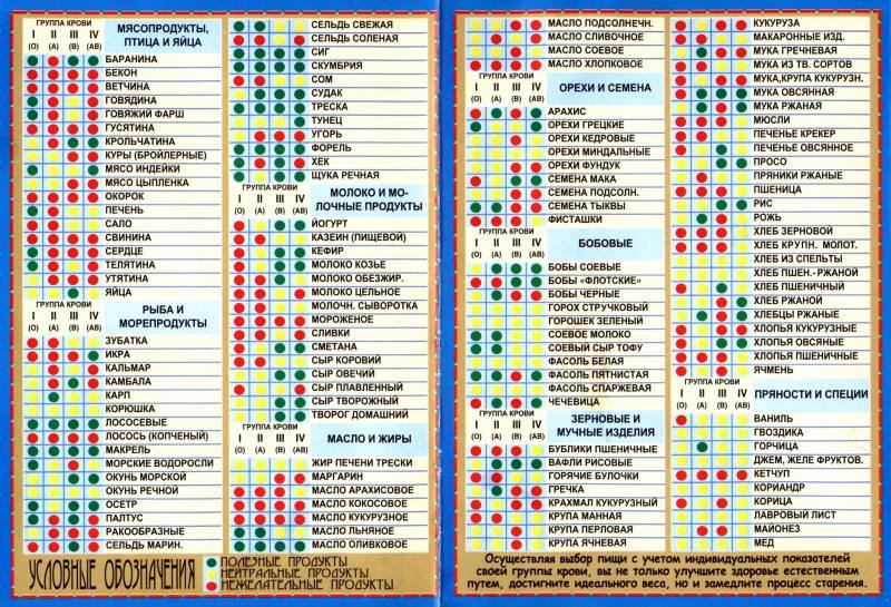 таблица с продуктами питания по диете группы крови