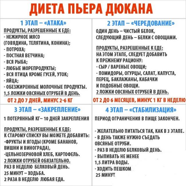 Рассчитать диету дюкана онлайн на русском языке