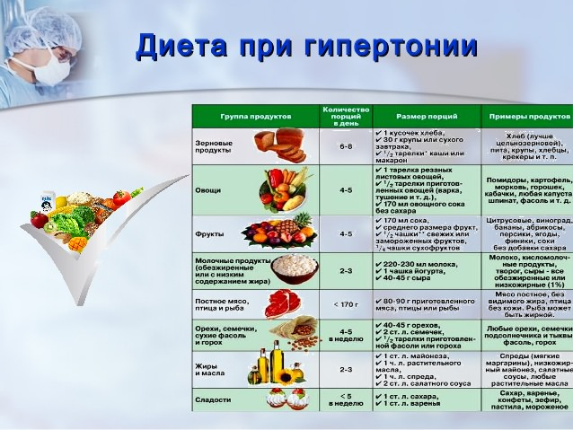 таблица диеты при гипертонии