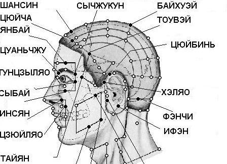 Акупунктурные точки меридианов на теле человека для похудения
