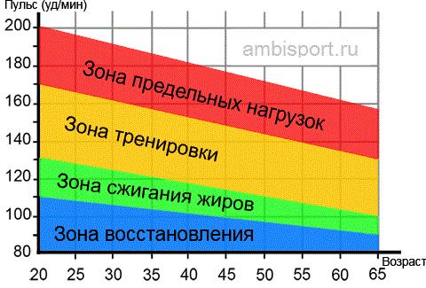 Схема ЧСС