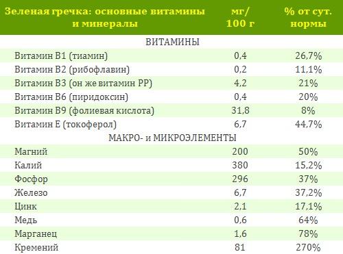 Зелёная гречка: польза, применение и отзывы