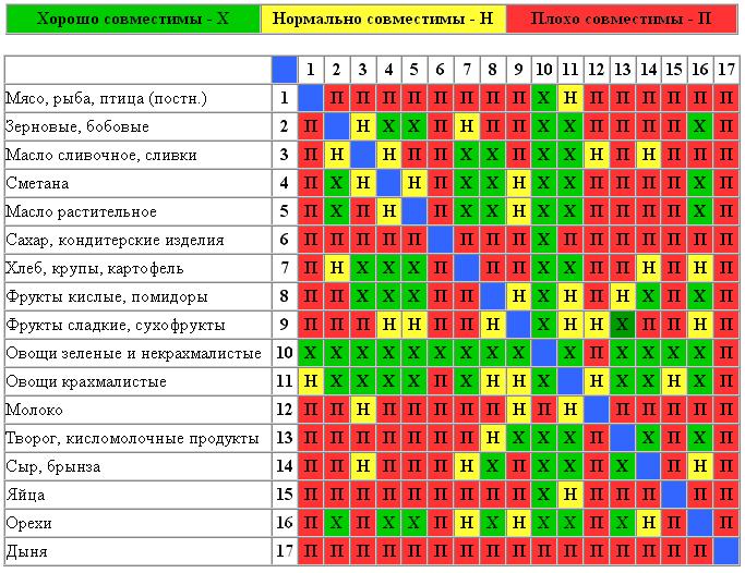 таблица сочетания продуктов раздельного питания