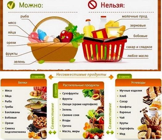 Раздельное питание: суть, эффективность, отзывы