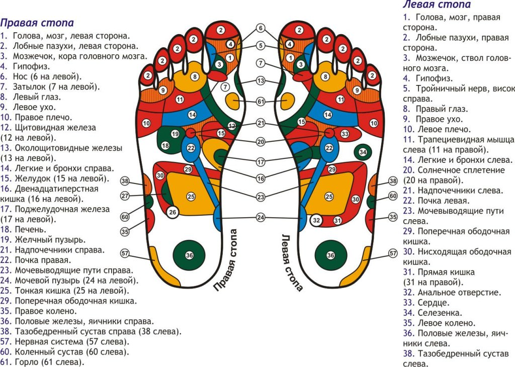 Акупунктурные точки на ногах